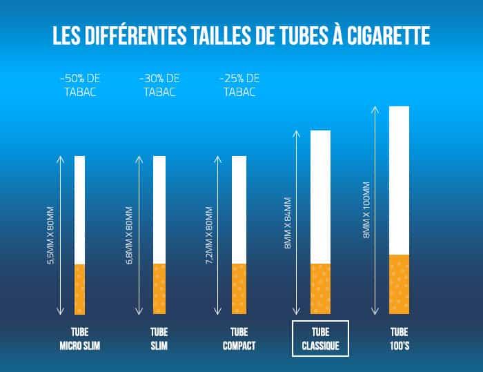 Différentes tailles de tube cigarette